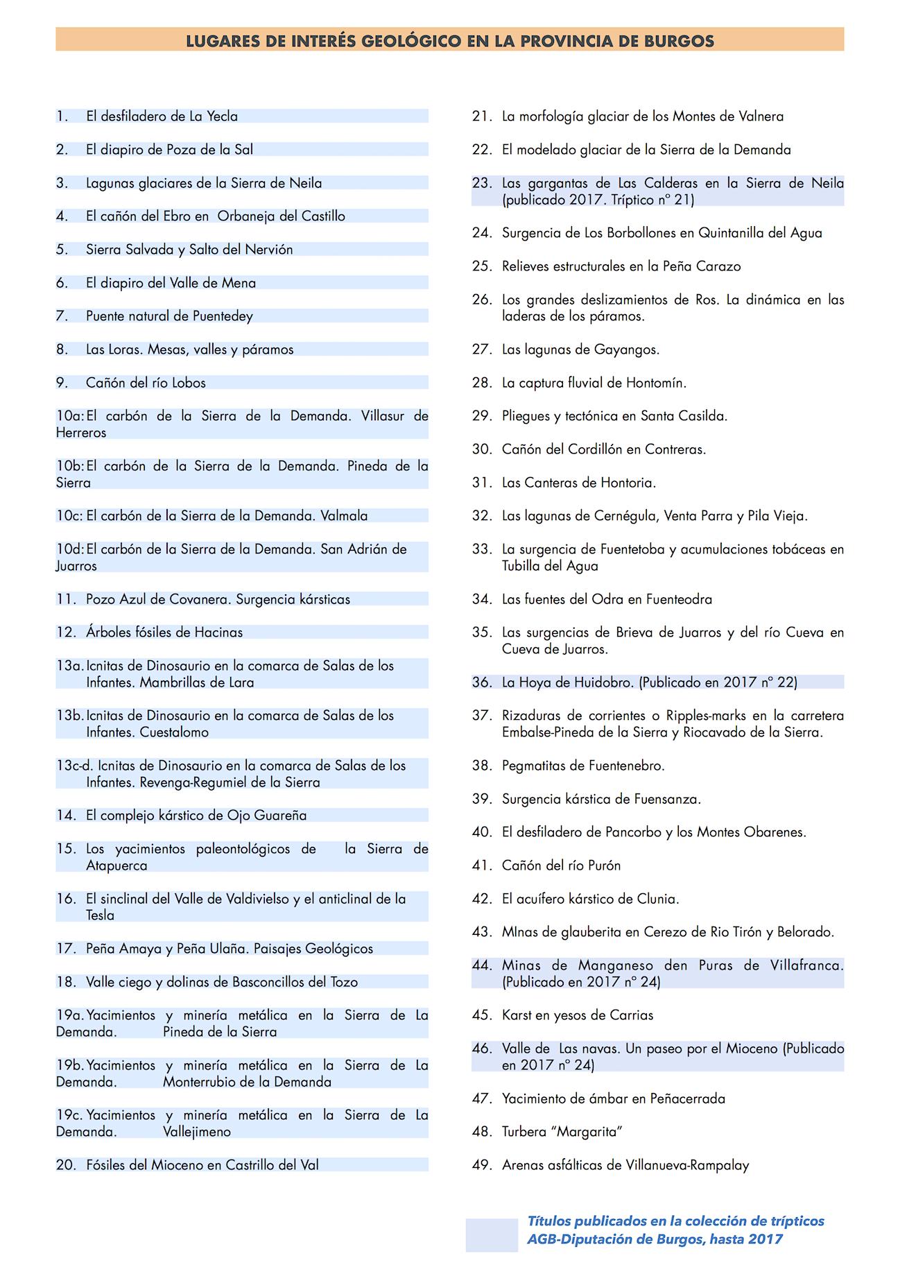 Listado Lugares de Interés geológico de la provincia de Burgos