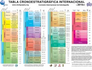 Tabla Cronoestratigráfica Internacional 2015