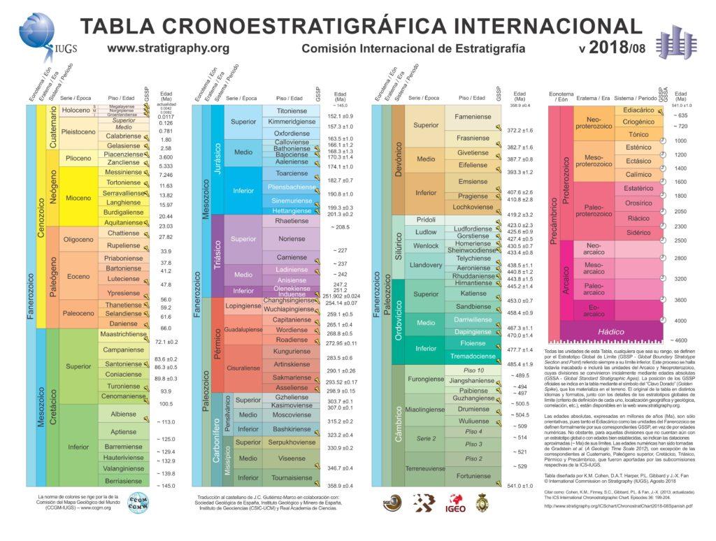 Tabla Cronoestratigráfica Internacional 2018